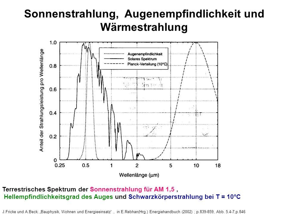Sonnenstrahlung, Augenempfindlichkeit und Wärmestrahlung