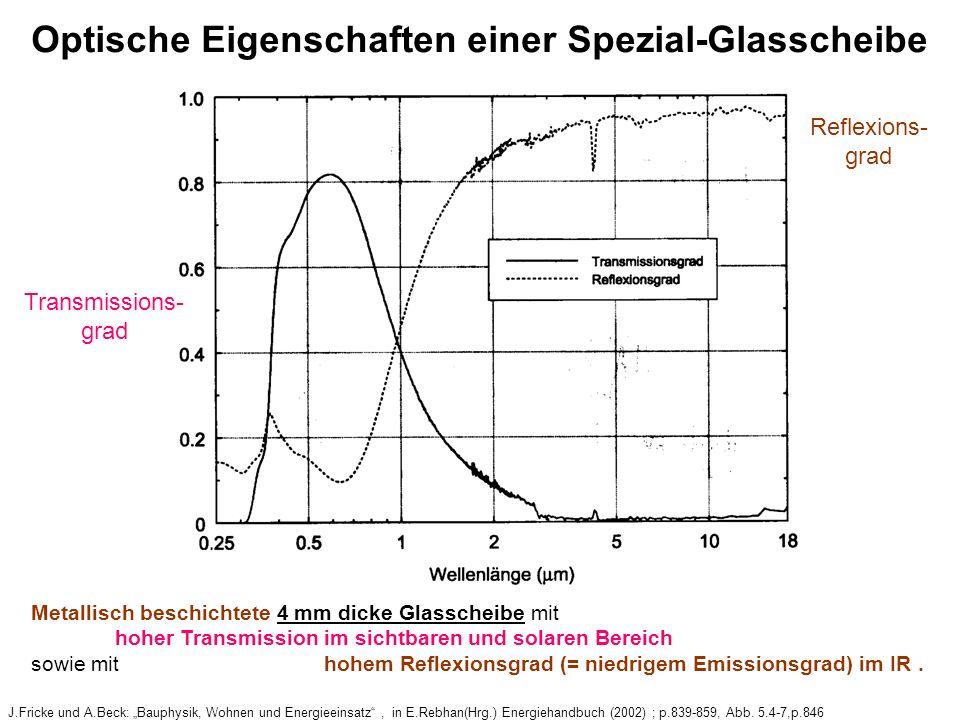 Optische Eigenschaften einer Spezial-Glasscheibe