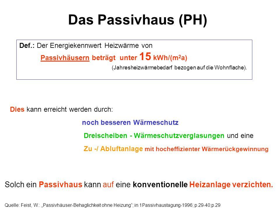 Das Passivhaus (PH)