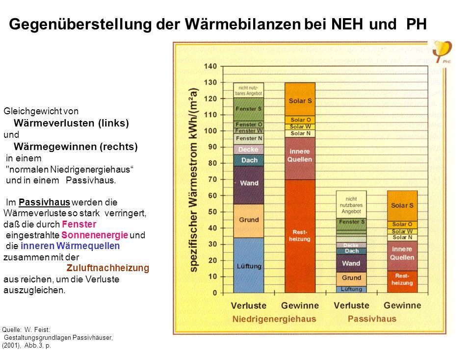 Gegenüberstellung der Wärmebilanzen bei NEH und PH