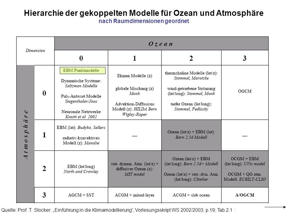 Hierarchie der gekoppelten Modelle für Ozean und Atmosphäre