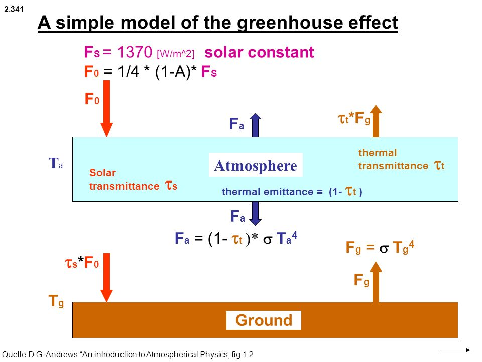 A simple model of the greenhouse effect