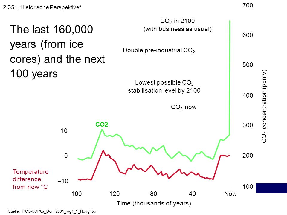 The last 160,000 years (from ice cores) and the next 100 years