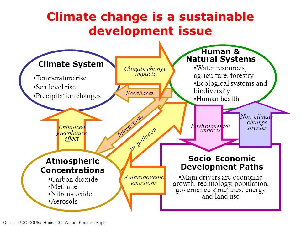 Climate change is a sustainable development issue