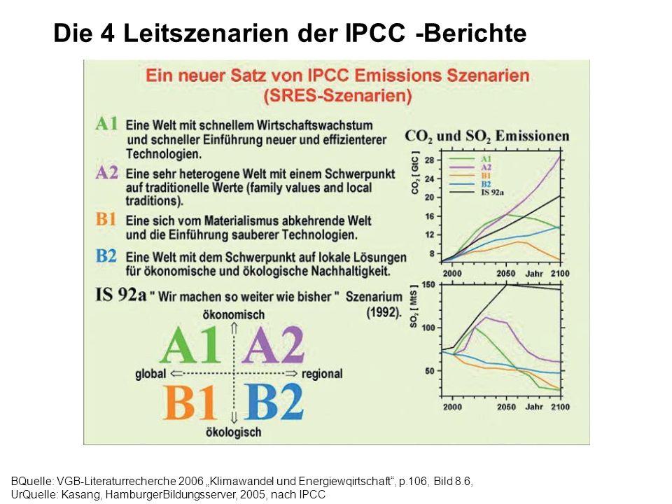 Die 4 Leitszenarien der IPCC -Berichte