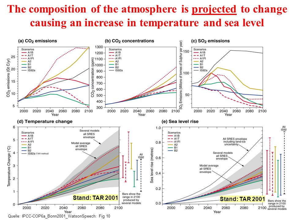 The composition of the atmosphere is projected to change causing an increase in temperature and sea level