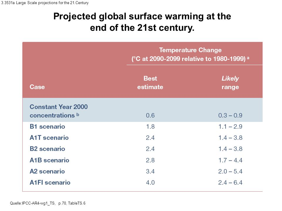 Projected global surface warming at the