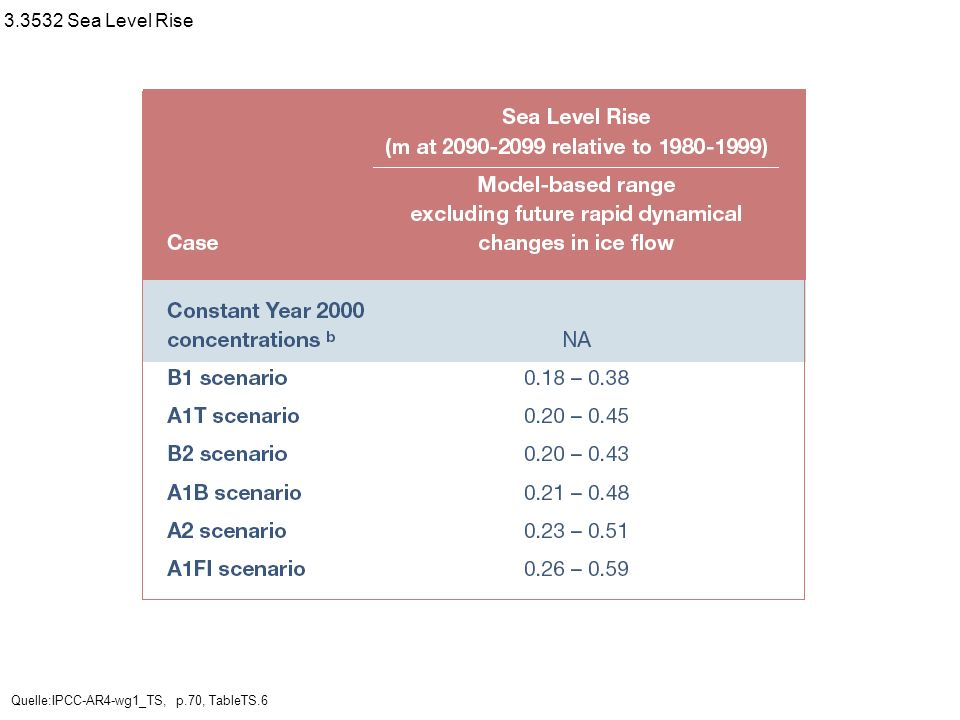 3.3532 Sea Level Rise Quelle:IPCC-AR4-wg1_TS, p.70, TableTS.6