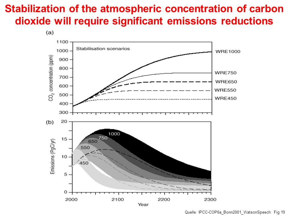 Stabilization of the atmospheric concentration of carbon dioxide will require significant emissions reductions