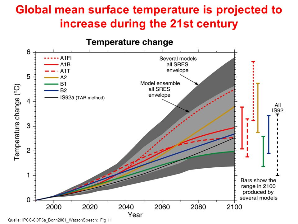 Global mean surface temperature is projected to increase during the 21st century