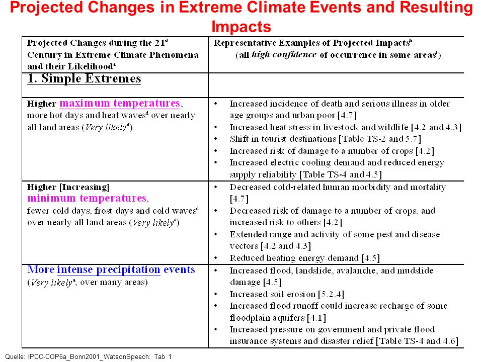 Projected Changes in Extreme Climate Events and Resulting Impacts