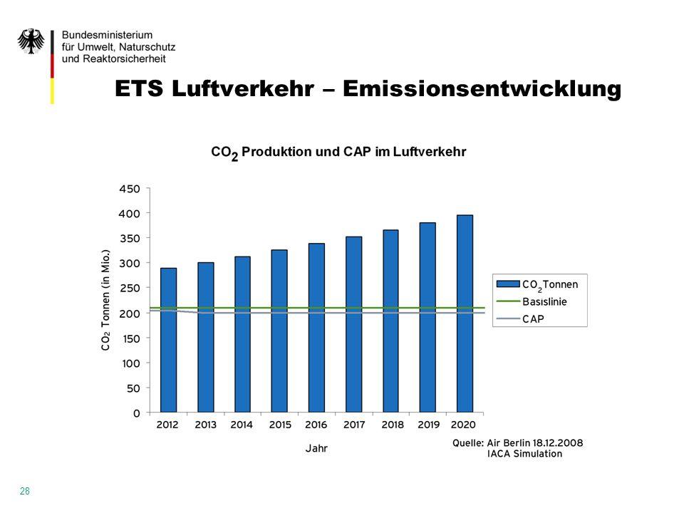 ETS Luftverkehr – Emissionsentwicklung
