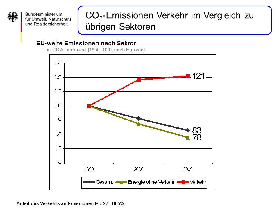CO2-Emissionen Verkehr im Vergleich zu übrigen Sektoren
