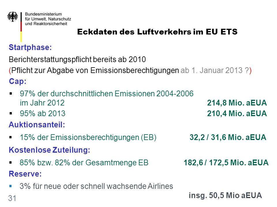 Eckdaten des Luftverkehrs im EU ETS
