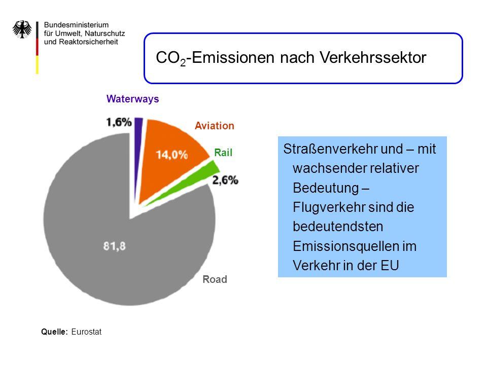CO2-Emissionen nach Verkehrssektor