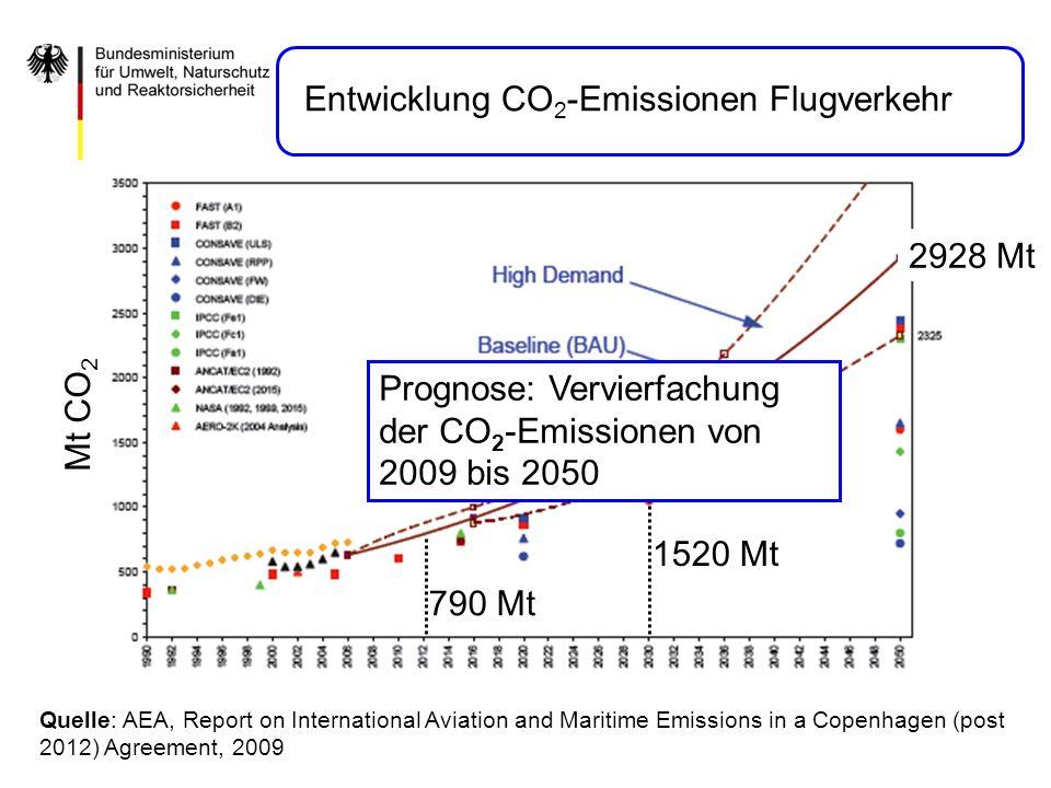 Entwicklung CO2-Emissionen Flugverkehr
