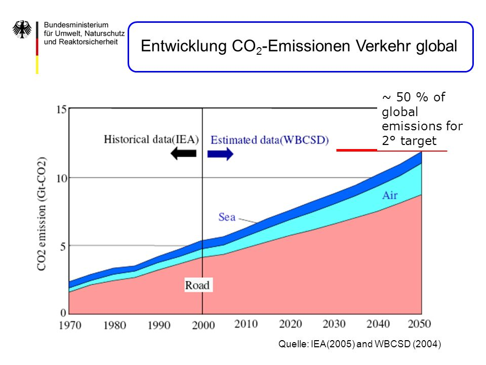 Entwicklung CO2-Emissionen Verkehr global