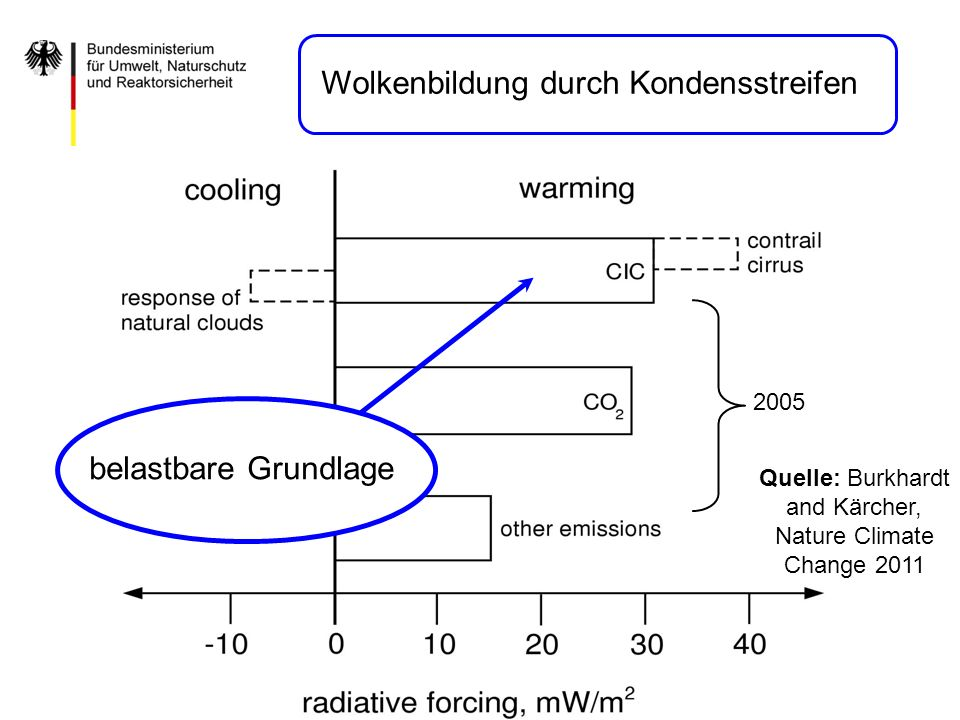 Quelle: Burkhardt and Kärcher, Nature Climate Change 2011