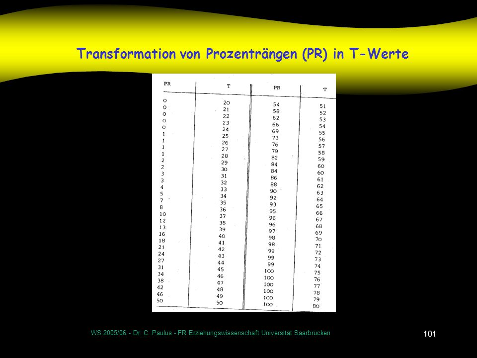 Transformation von Prozenträngen (PR) in T-Werte