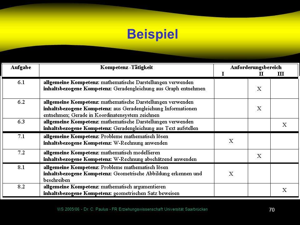 Beispiel WS 2005/06 - Dr. C. Paulus - FR Erziehungswissenschaft Universität Saarbrücken