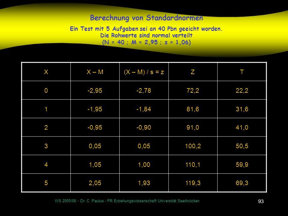 Berechnung von Standardnormen Ein Test mit 5 Aufgaben sei an 40 Pbn geeicht worden. Die Rohwerte sind normal verteilt (N = 40 ; M = 2,95 ; s = 1,06)