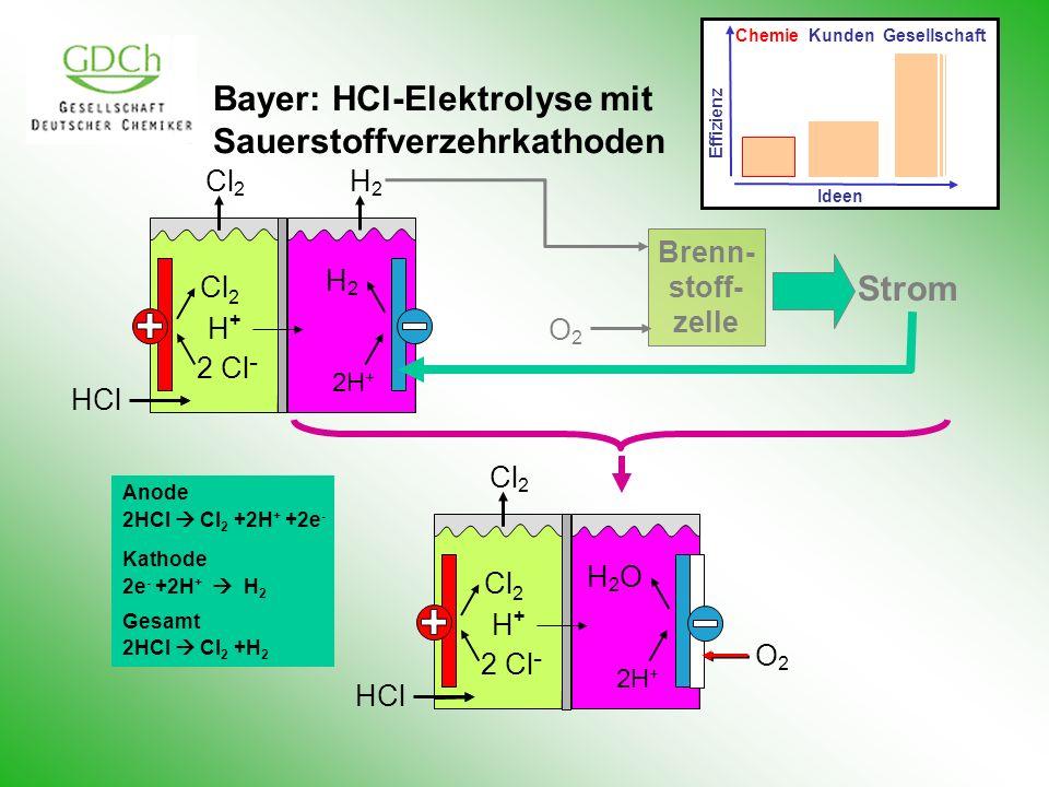 Bayer: HCl-Elektrolyse mit Sauerstoffverzehrkathoden