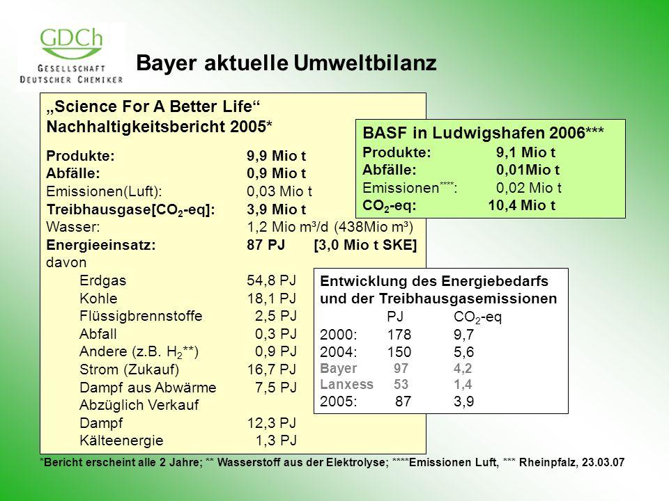 Bayer aktuelle Umweltbilanz