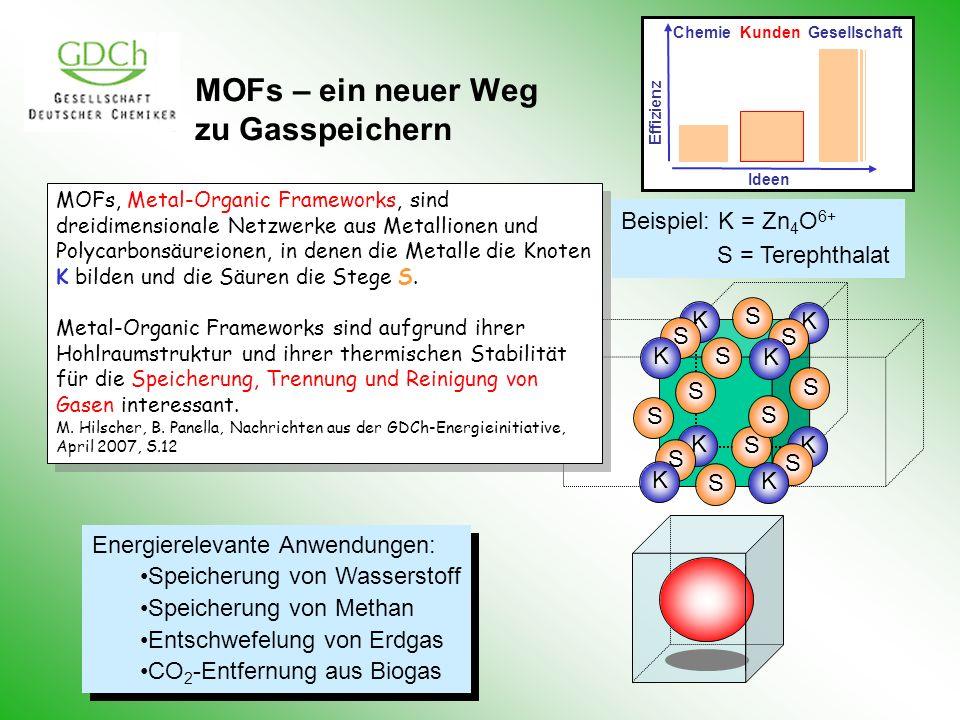 MOFs – ein neuer Weg zu Gasspeichern