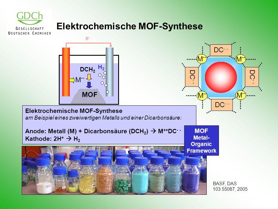 Elektrochemische MOF-Synthese