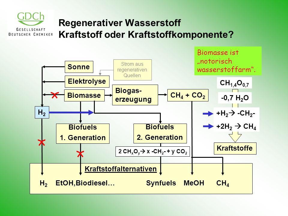 Regenerativer Wasserstoff Kraftstoff oder Kraftstoffkomponente