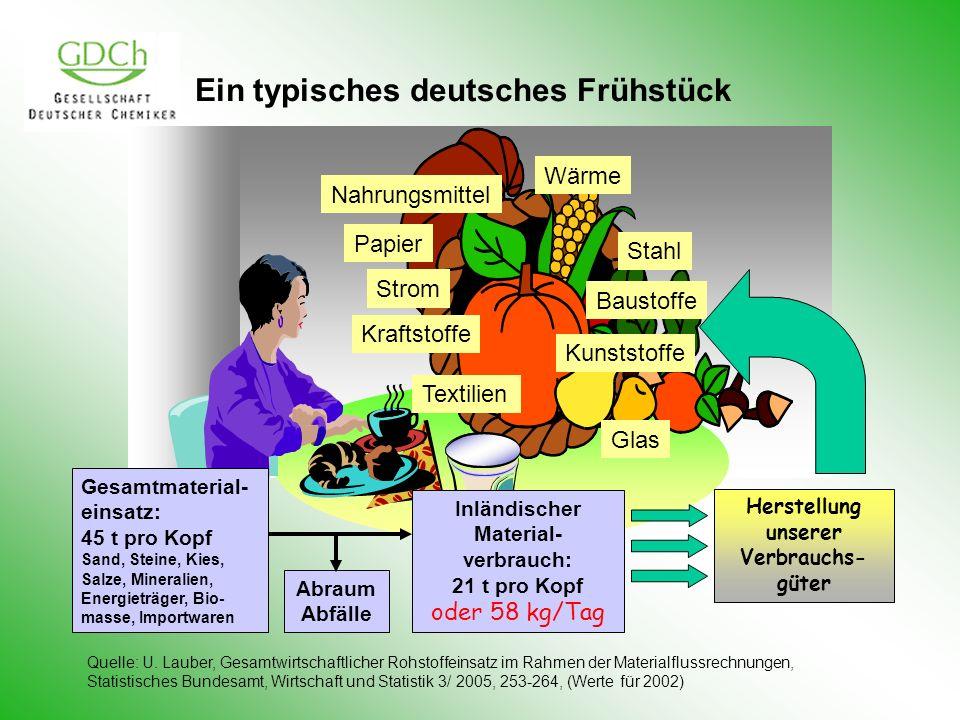 Ein typisches deutsches Frühstück