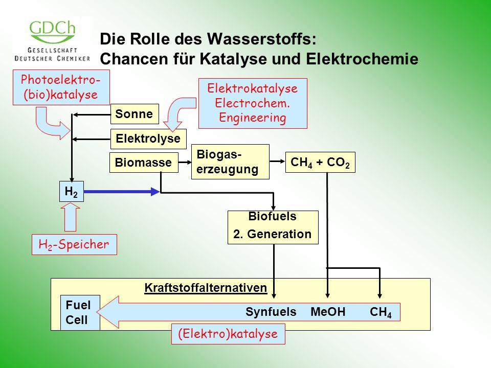 Die Rolle des Wasserstoffs: Chancen für Katalyse und Elektrochemie