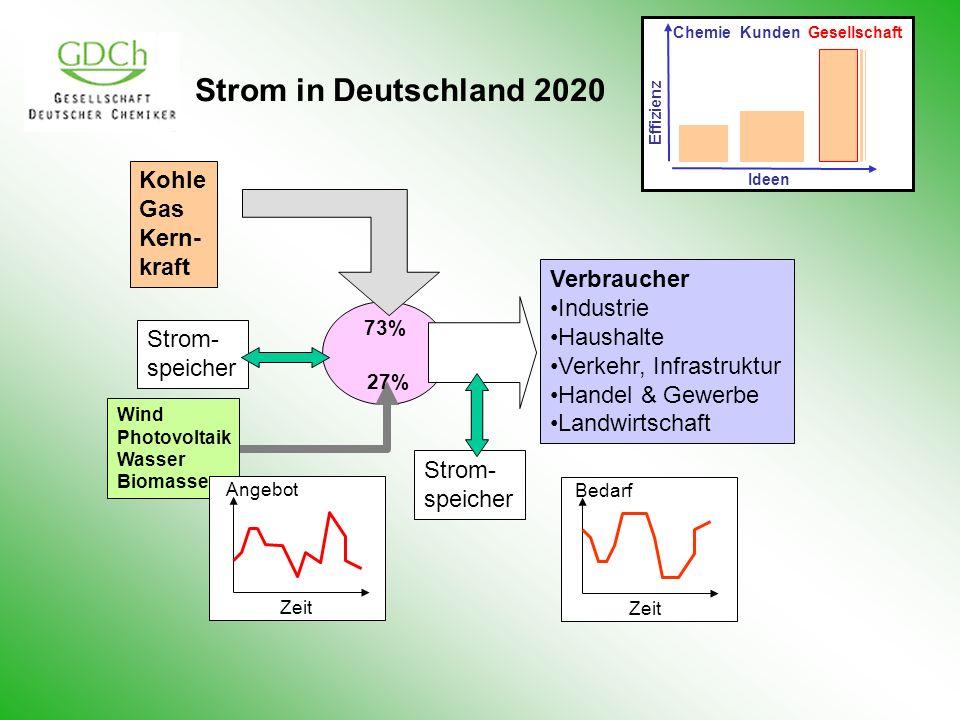 Strom in Deutschland 2020 Kohle Gas Kern- kraft Verbraucher Industrie
