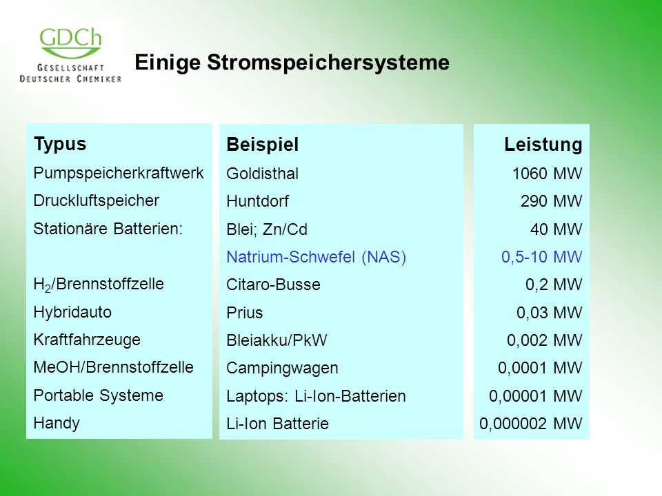 Einige Stromspeichersysteme