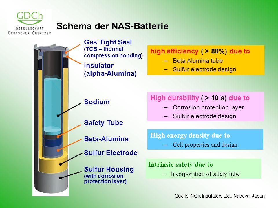 Schema der NAS-Batterie