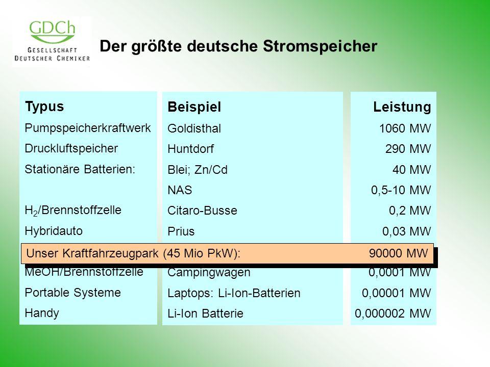 Der größte deutsche Stromspeicher
