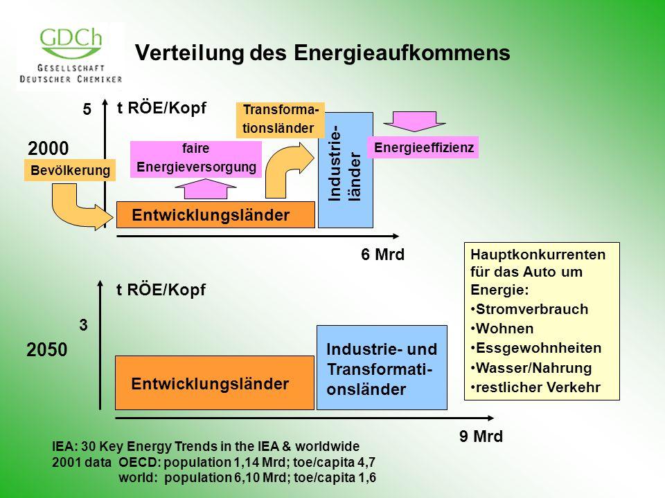 Verteilung des Energieaufkommens