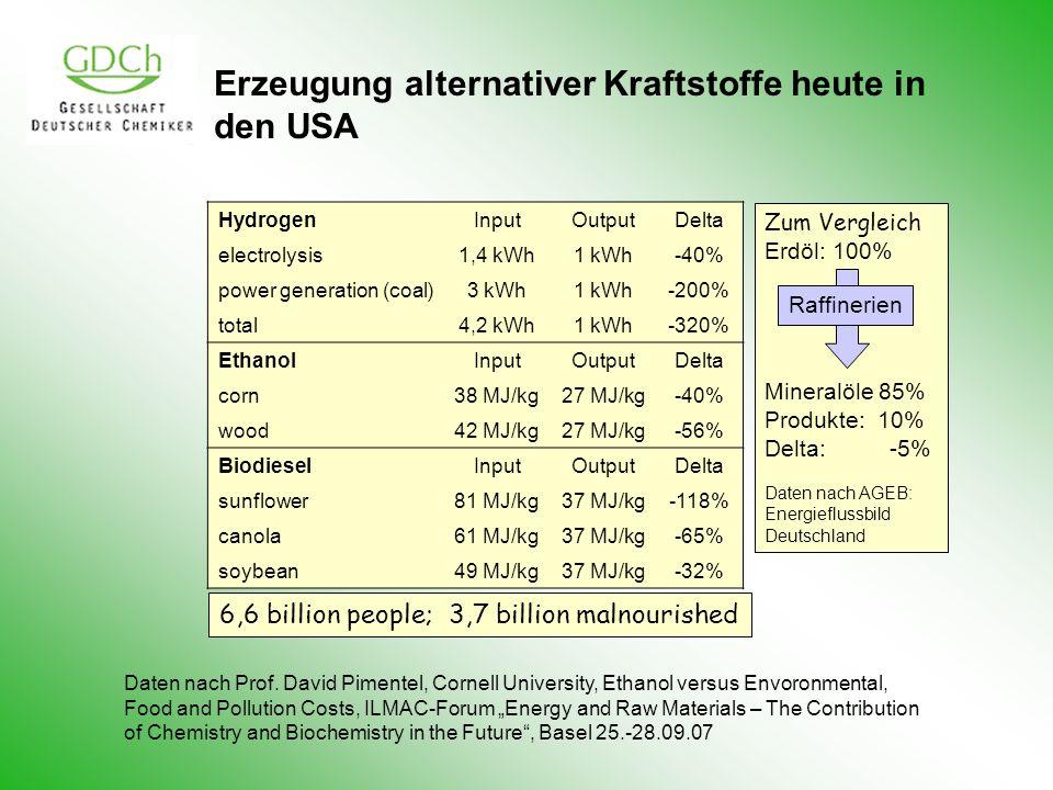 Erzeugung alternativer Kraftstoffe heute in den USA