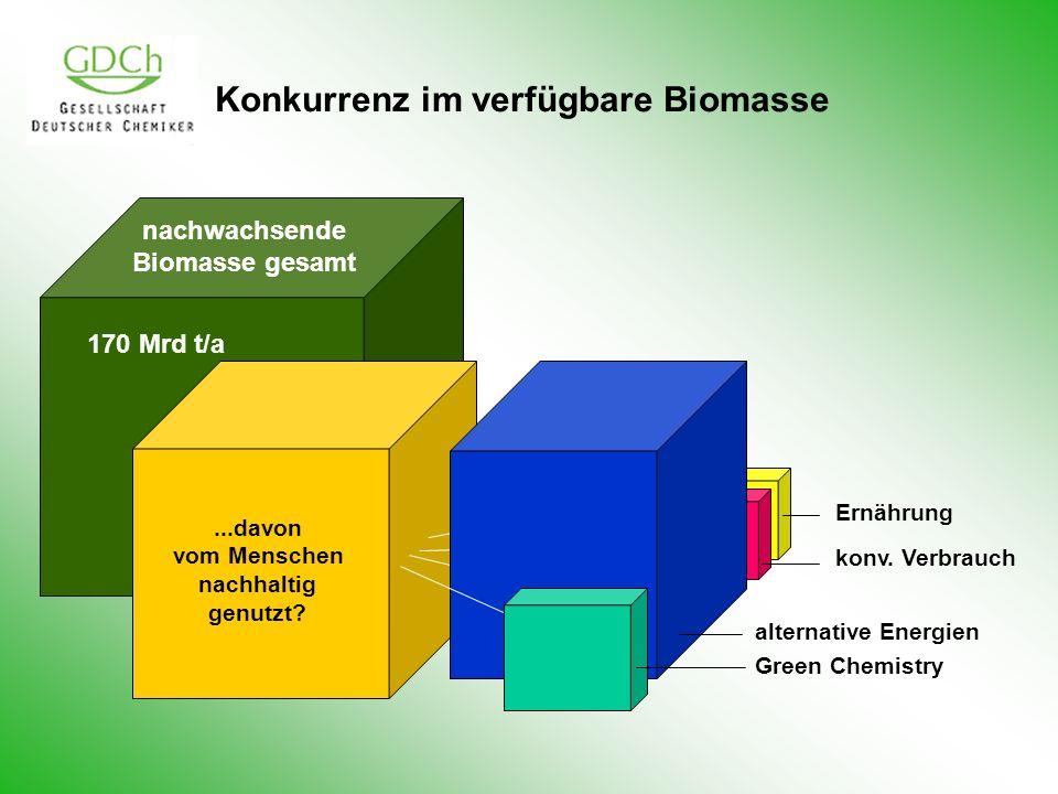 Konkurrenz im verfügbare Biomasse