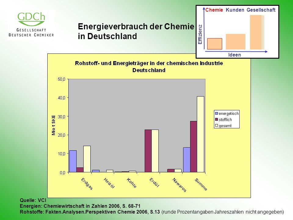 Energieverbrauch der Chemie in Deutschland