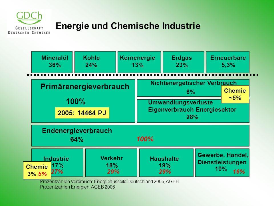 Energie und Chemische Industrie