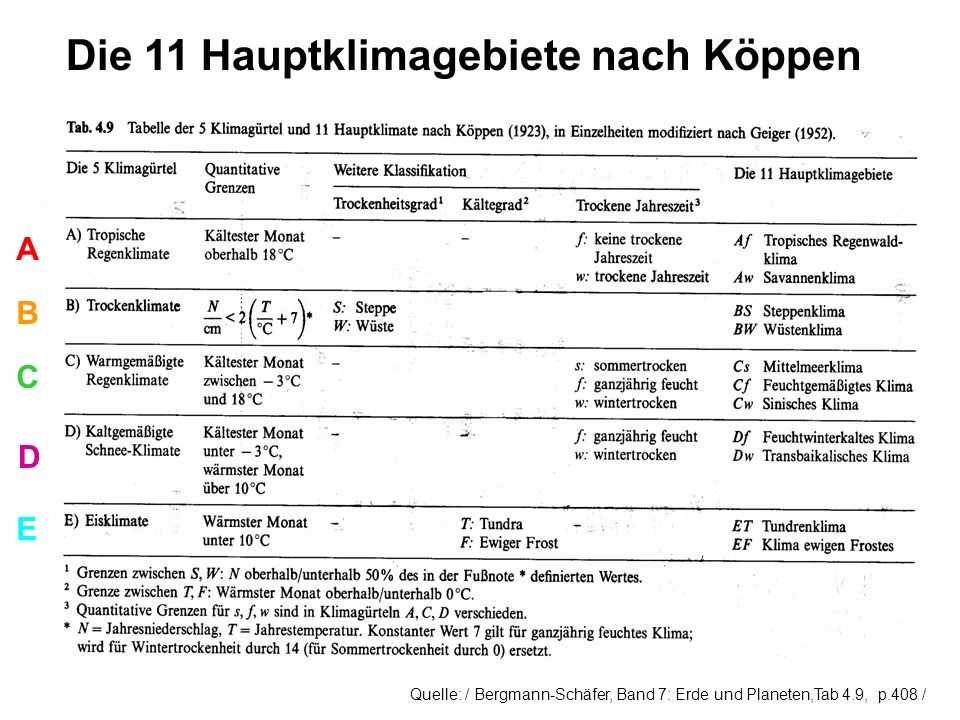 Die 11 Hauptklimagebiete nach Köppen