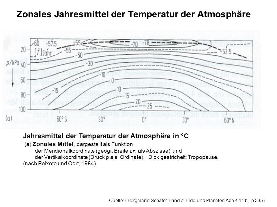 Zonales Jahresmittel der Temperatur der Atmosphäre