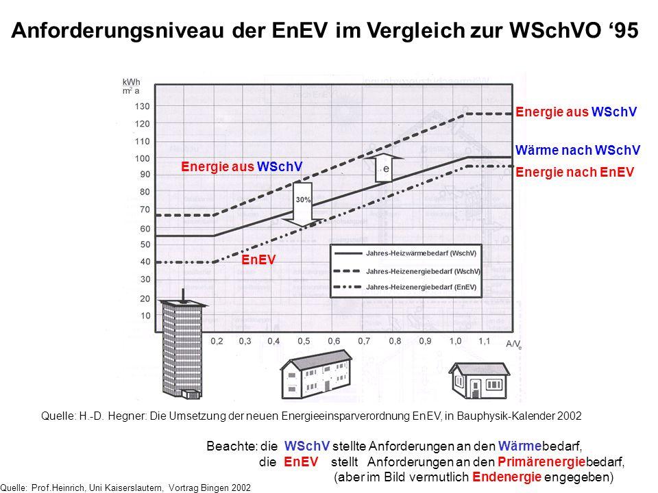 Anforderungsniveau der EnEV im Vergleich zur WSchVO '95