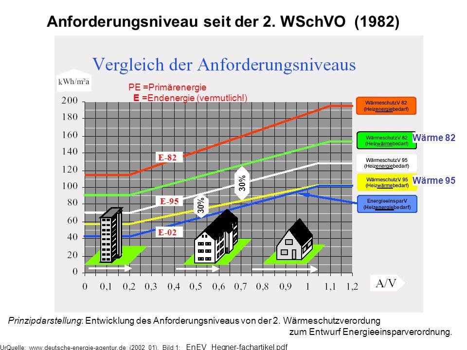 Anforderungsniveau seit der 2. WSchVO (1982)