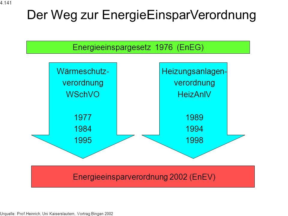 Der Weg zur EnergieEinsparVerordnung