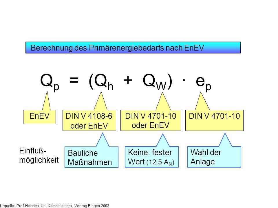 Qp = (Qh + QW) · ep Berechnung des Primärenergiebedarfs nach EnEV EnEV