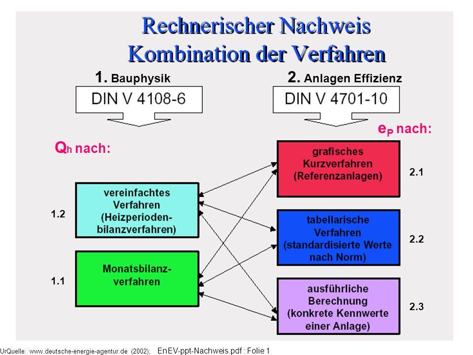 1. Bauphysik 2. Anlagen Effizienz Qh nach: eP nach: 2.1 1.2 2.2 1.1