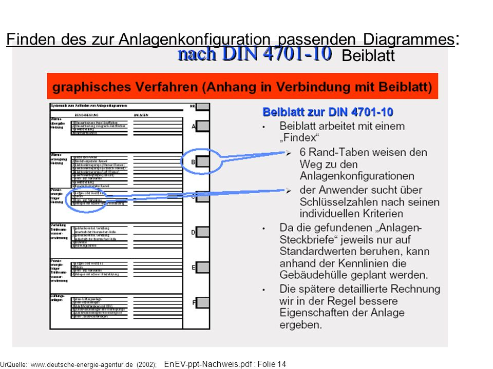 Finden des zur Anlagenkonfiguration passenden Diagrammes: