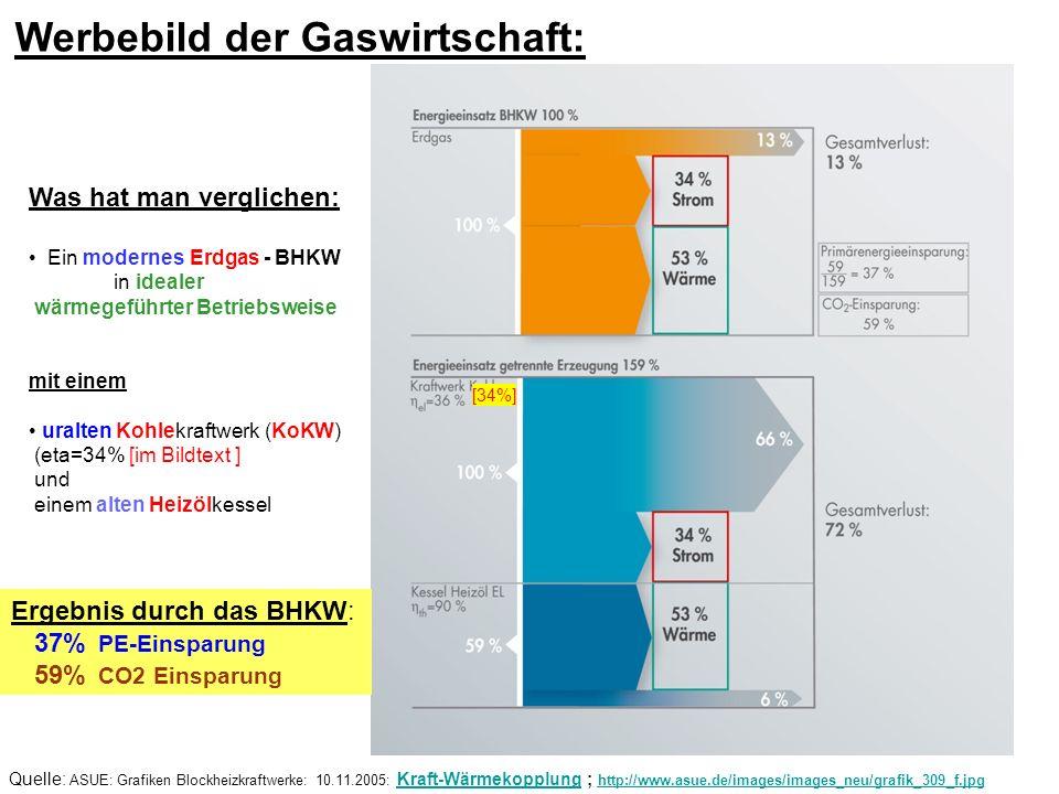 Werbebild der Gaswirtschaft: